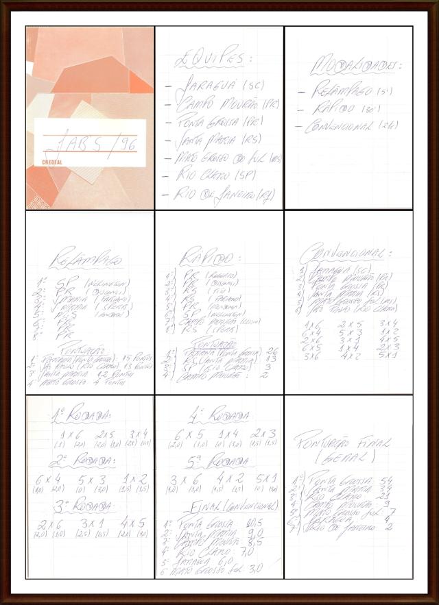 História do Xadrez Santamariense – JABS 1996 em Campo Mourão/PR – Resultados