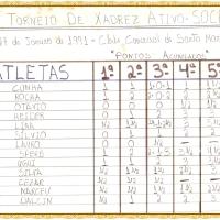 História do Xadrez Santamariense – Torneio SOCEPE 1991 em Santa Maria/RS