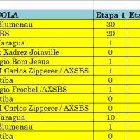 PARCIAIS - 10 Circuito de Xadrez Rápido Colégio Froebel e 1 Circuito Blitz Xadrez Educa - Absoluto e Categorias